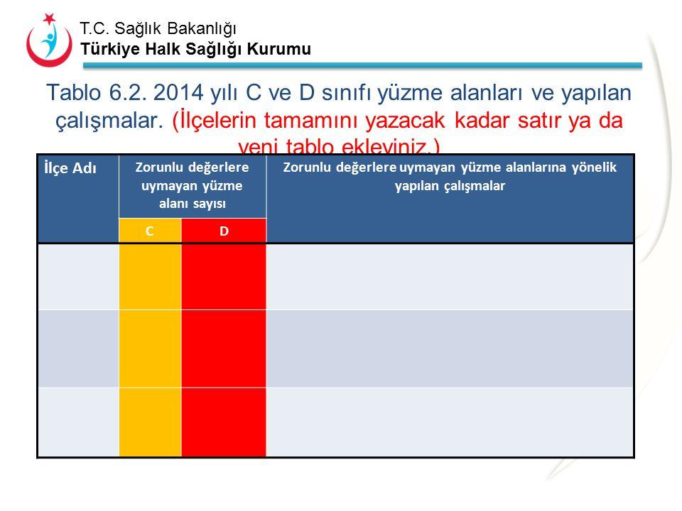 T.C. Sağlık Bakanlığı Türkiye Halk Sağlığı Kurumu Tablo 6.1. yüzme alanı sınıflaması. (İlçerin tamamını yazacak kadar satır ya da yeni tablo ekleyiniz