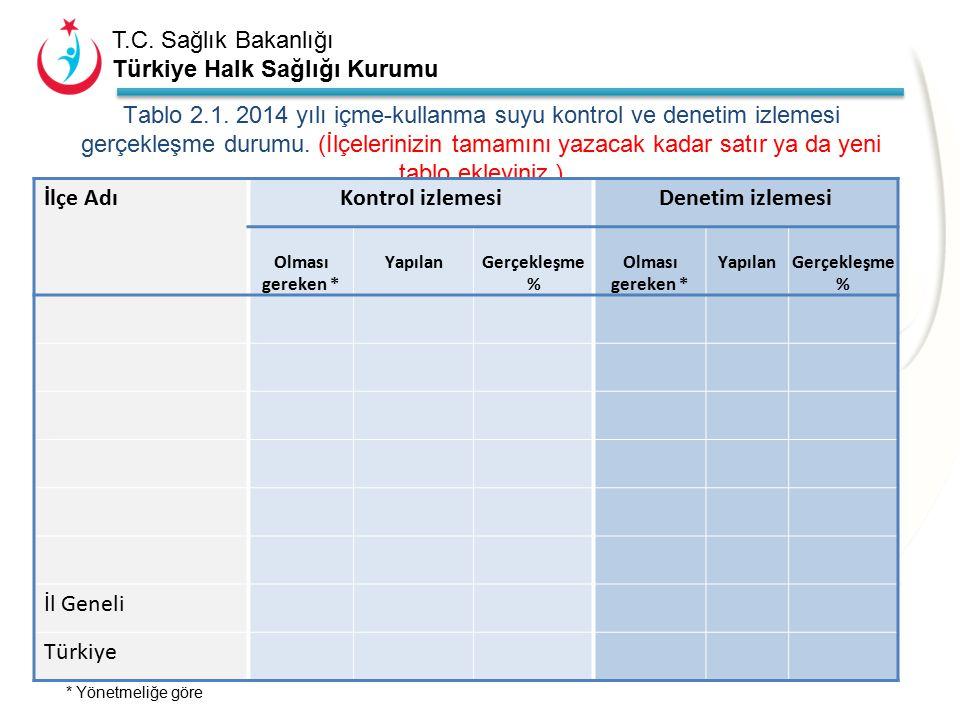 T.C. Sağlık Bakanlığı Türkiye Halk Sağlığı Kurumu 2-İÇME-KULLANMA SUYU İLE İLGİLİ ÇALıŞMALAR