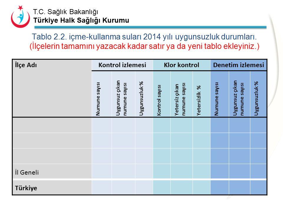 T.C. Sağlık Bakanlığı Türkiye Halk Sağlığı Kurumu Tablo 2.1. 2014 yılı içme-kullanma suyu kontrol ve denetim izlemesi gerçekleşme durumu. (İlçeleriniz