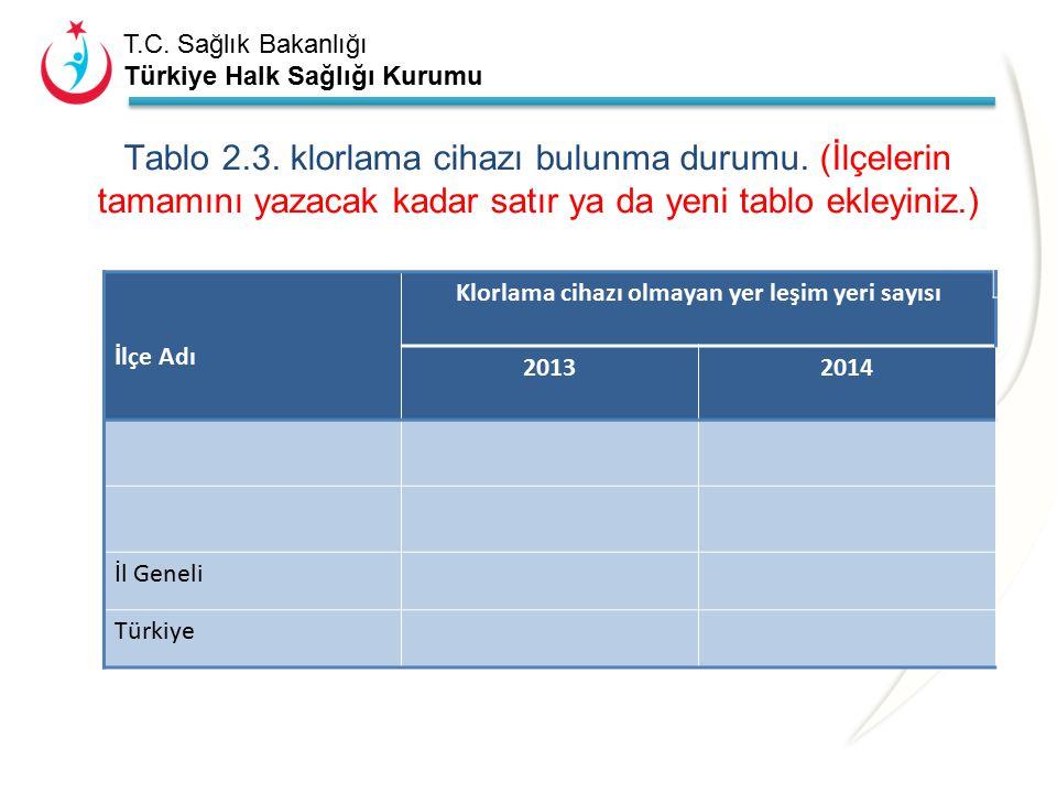 T.C. Sağlık Bakanlığı Türkiye Halk Sağlığı Kurumu Tablo 2.2. içme-kullanma suları 2014 yılı uygunsuzluk durumları. (İlçelerin tamamını yazacak kadar s