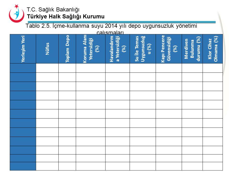 T.C. Sağlık Bakanlığı Türkiye Halk Sağlığı Kurumu Tablo 2.4. içme-kullanma suyu 2014 yılı uygunsuzluk yönetimi çalışmaları. (İlçelerin tamamını yazaca