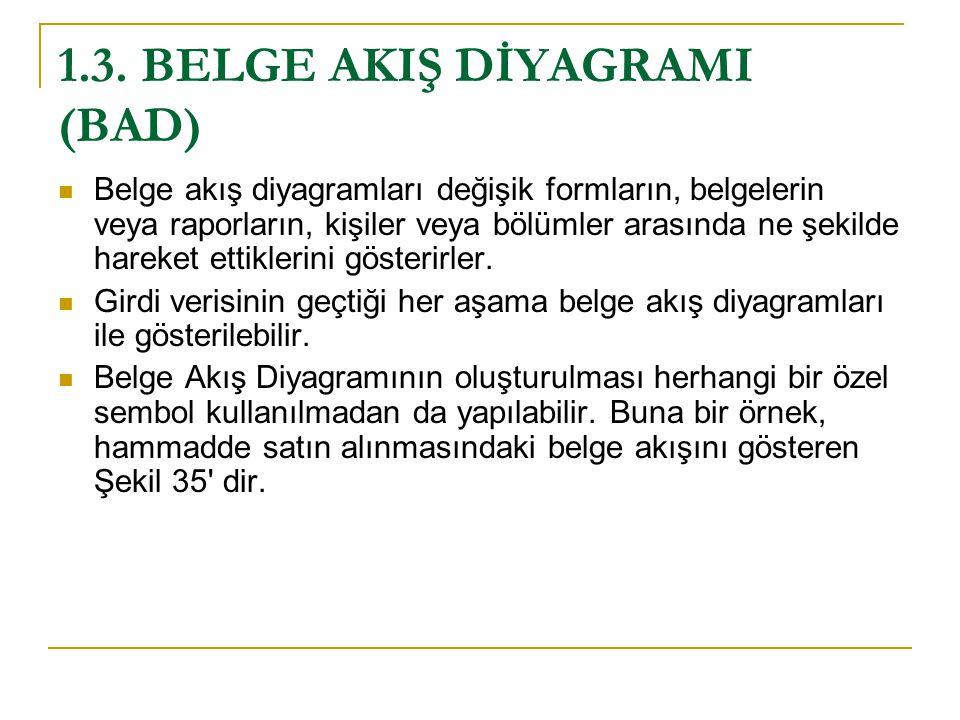 1.3. BELGE AKIŞ DİYAGRAMI (BAD) Belge akış diyagramları değişik formların, belgelerin veya raporların, kişiler veya bölümler arasında ne şekilde harek