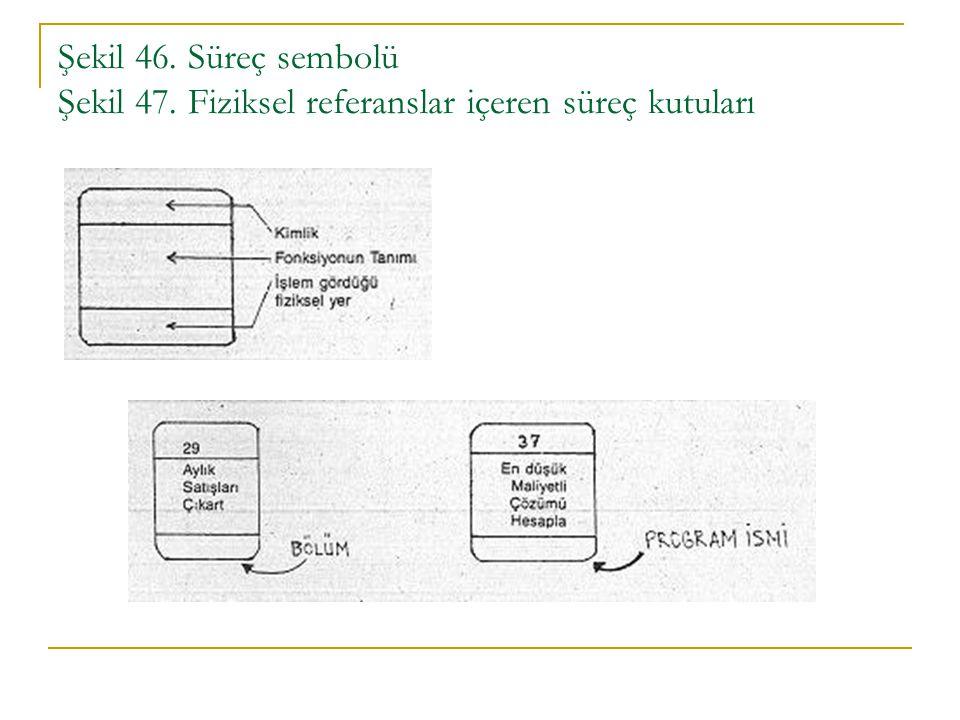 Şekil 46. Süreç sembolü Şekil 47. Fiziksel referanslar içeren süreç kutuları