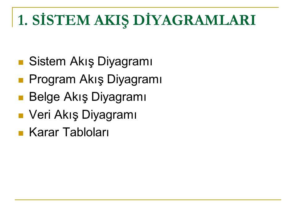 1. SİSTEM AKIŞ DİYAGRAMLARI Sistem Akış Diyagramı Program Akış Diyagramı Belge Akış Diyagramı Veri Akış Diyagramı Karar Tabloları