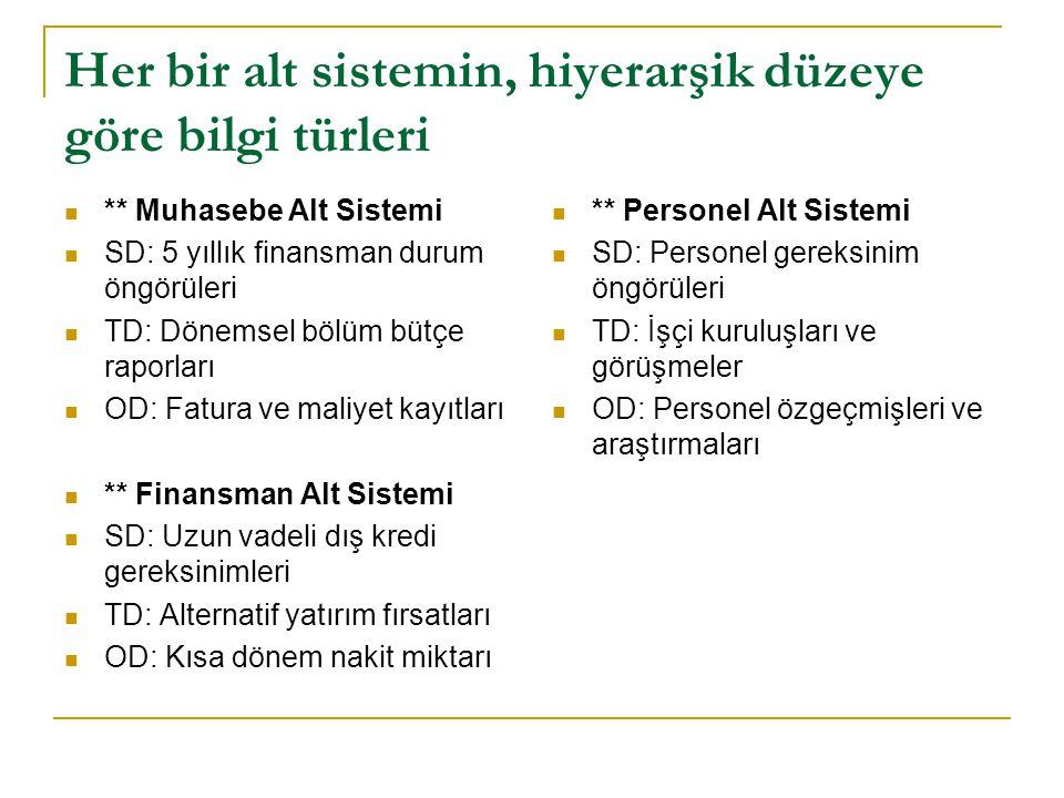 Her bir alt sistemin, hiyerarşik düzeye göre bilgi türleri ** Muhasebe Alt Sistemi SD: 5 yıllık finansman durum öngörüleri TD: Dönemsel bölüm bütçe ra