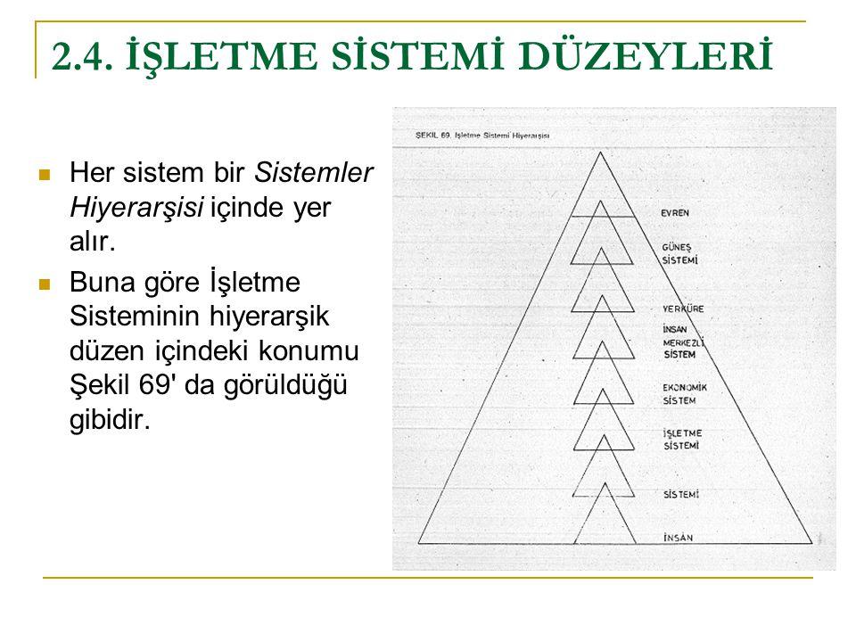 2.4. İŞLETME SİSTEMİ DÜZEYLERİ Her sistem bir Sistemler Hiyerarşisi içinde yer alır. Buna göre İşletme Sisteminin hiyerarşik düzen içindeki konumu Şek