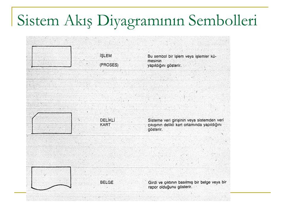 Sistem Akış Diyagramının Sembolleri