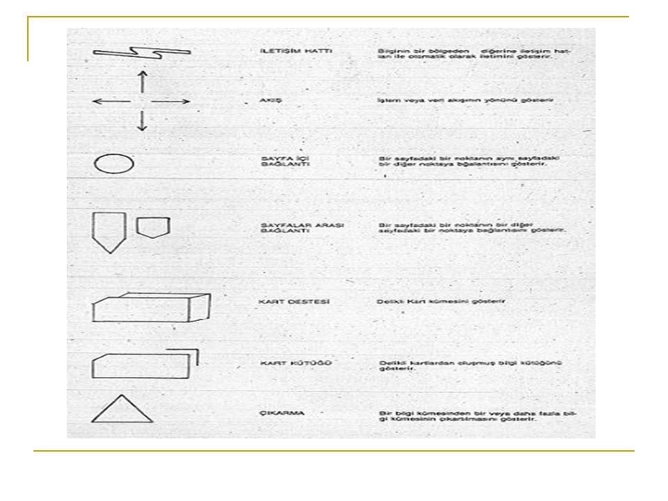 Süreç Prosesler köşeleri yuvarlatılmış bir dikdörtgen ile gösterilebilir.