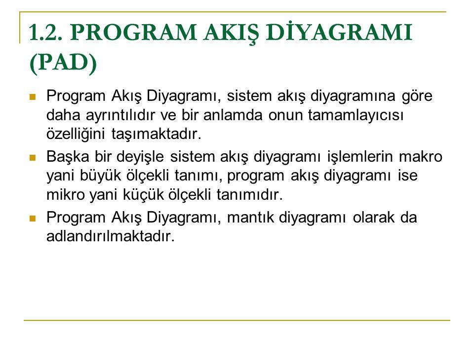 1.2. PROGRAM AKIŞ DİYAGRAMI (PAD) Program Akış Diyagramı, sistem akış diyagramına göre daha ayrıntılıdır ve bir anlamda onun tamamlayıcısı özelliğini