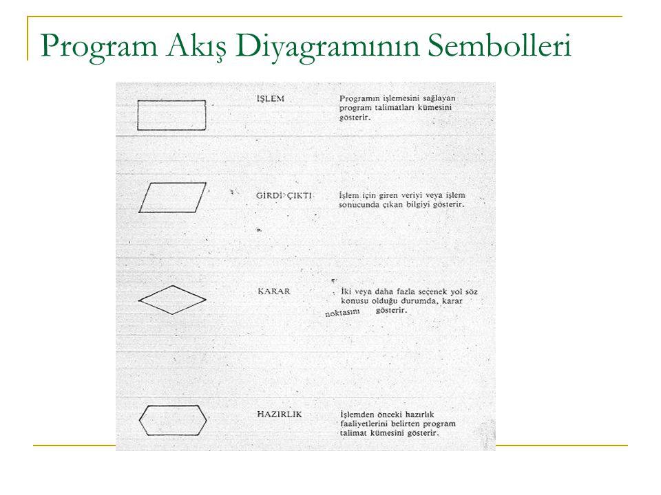 Şekil 75. Pazarlama alt sisteminde satış sipariş işlemleri bilgi akışı