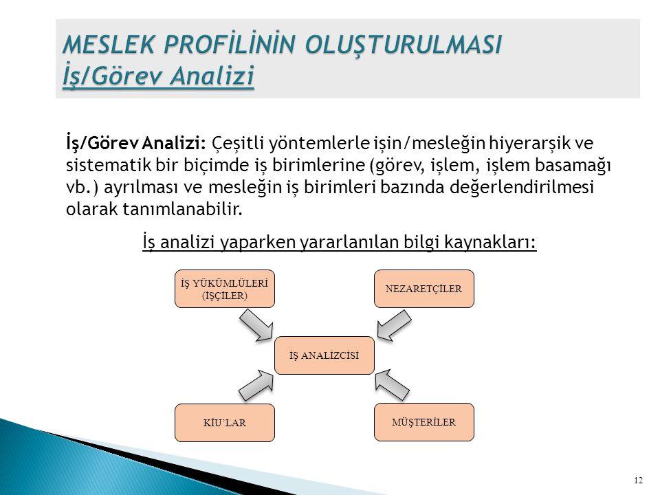 İş/Görev Analizi: Çeşitli yöntemlerle işin/mesleğin hiyerarşik ve sistematik bir biçimde iş birimlerine (görev, işlem, işlem basamağı vb.) ayrılması v