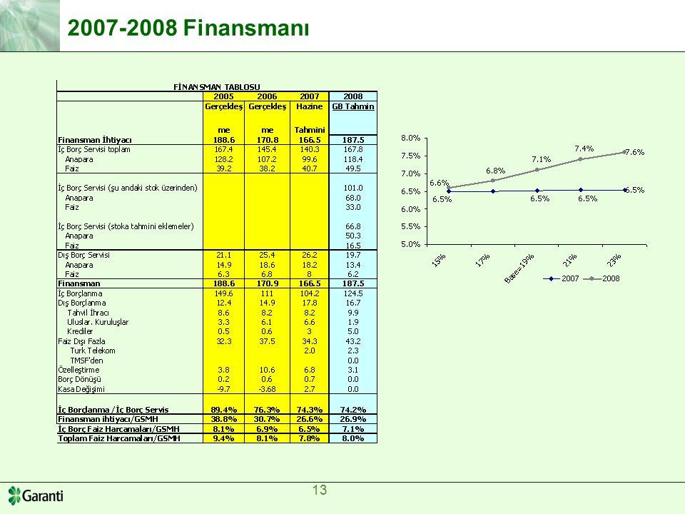 13 2007-2008 Finansmanı