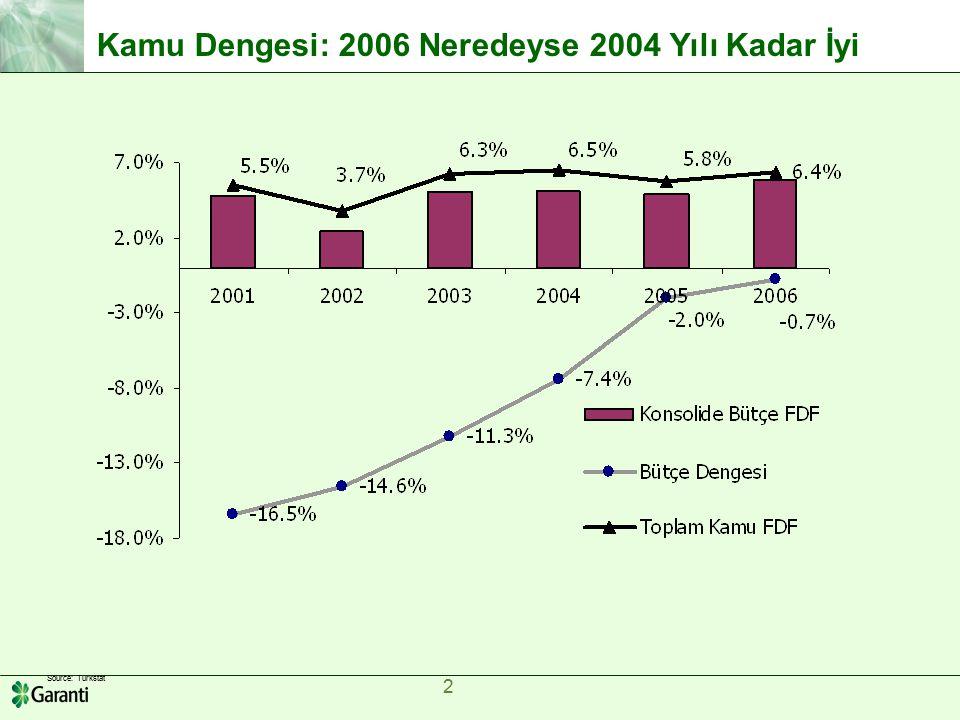 2 2 Source: Turkstat Kamu Dengesi: 2006 Neredeyse 2004 Yılı Kadar İyi