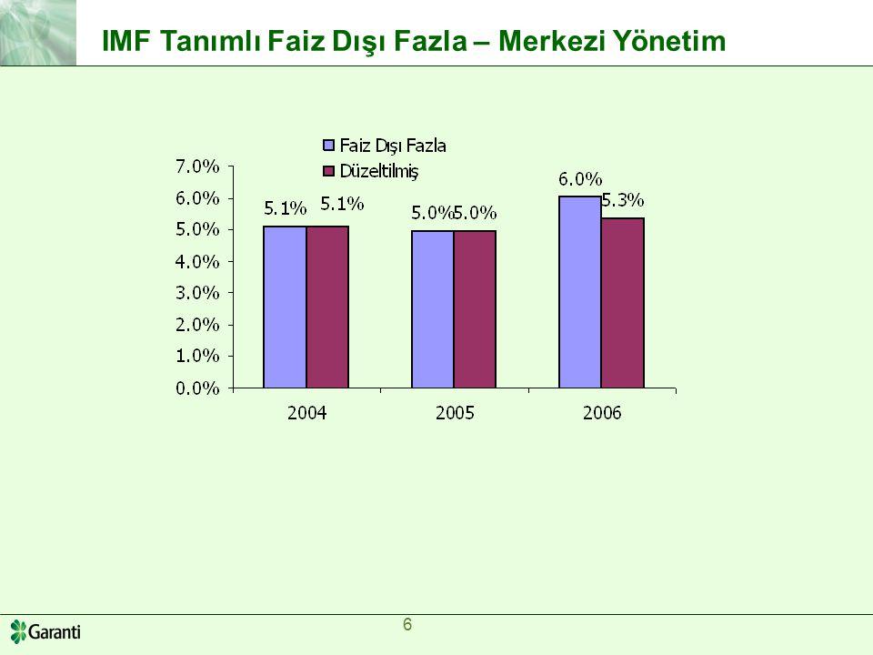 6 6 IMF Tanımlı Faiz Dışı Fazla – Merkezi Yönetim US$, Million% Change (y/y) 2006 Impo rts Expo rts F.