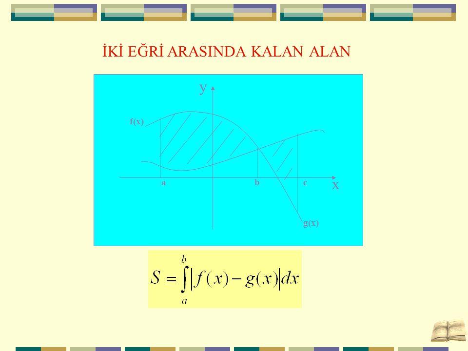 İKİ EĞRİ ARASINDA KALAN ALAN f(x) abc g(x) x y