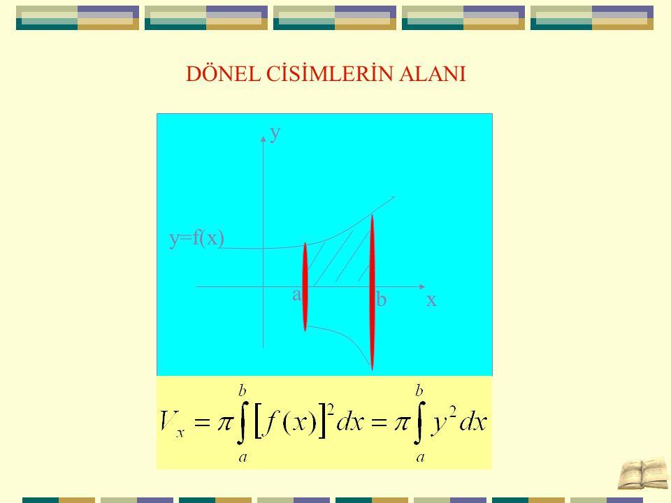 DÖNEL CİSİMLERİN ALANI x y a b y=f(x)
