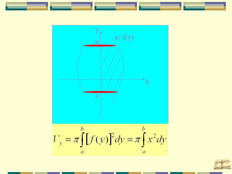 x a b y x=f(y)