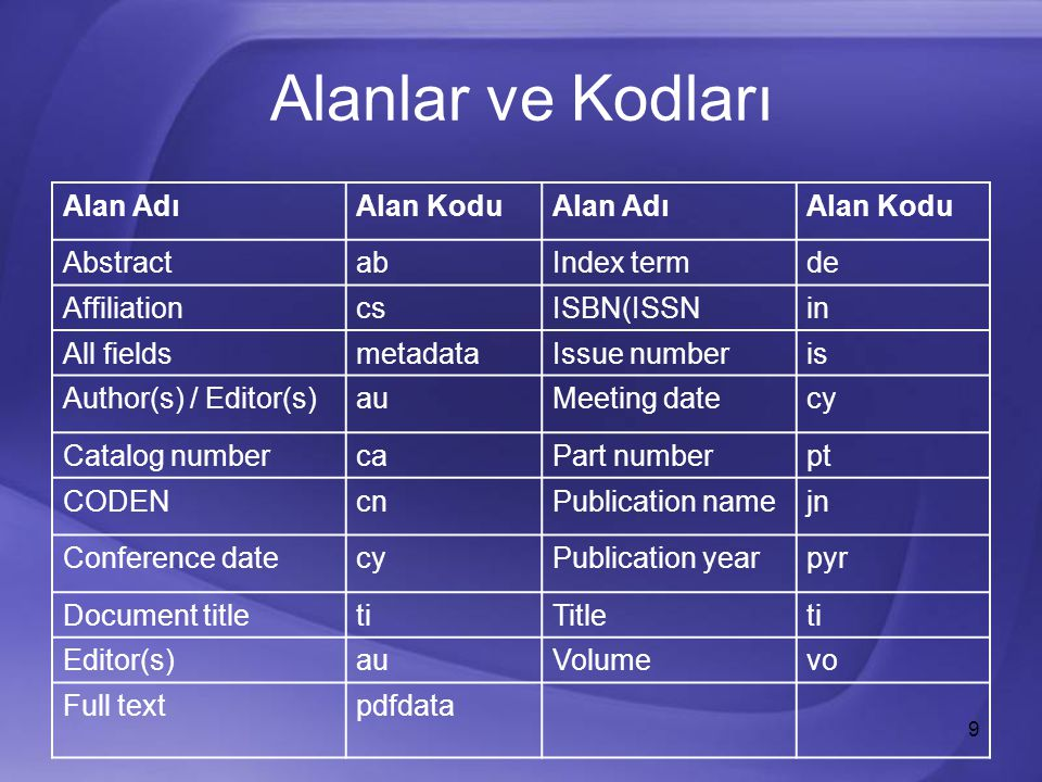 9 Alanlar ve Kodları Alan AdıAlan KoduAlan AdıAlan Kodu AbstractabIndex termde AffiliationcsISBN(ISSNin All fieldsmetadataIssue numberis Author(s) / Editor(s)auMeeting datecy Catalog numbercaPart numberpt CODENcnPublication namejn Conference datecyPublication yearpyr Document titletiTitleti Editor(s)auVolumevo Full textpdfdata