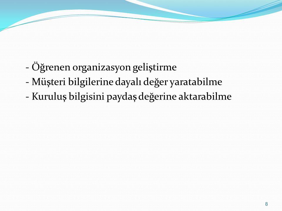 Kaynakça Bilgi Yönetimi ve Uygulamaları Murat DİNÇMEN 19