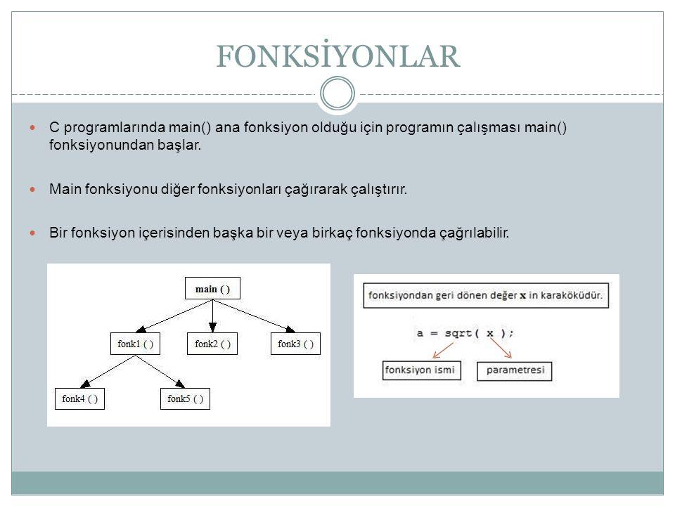 FONKSİYONLAR C programlarında main() ana fonksiyon olduğu için programın çalışması main() fonksiyonundan başlar. Main fonksiyonu diğer fonksiyonları ç