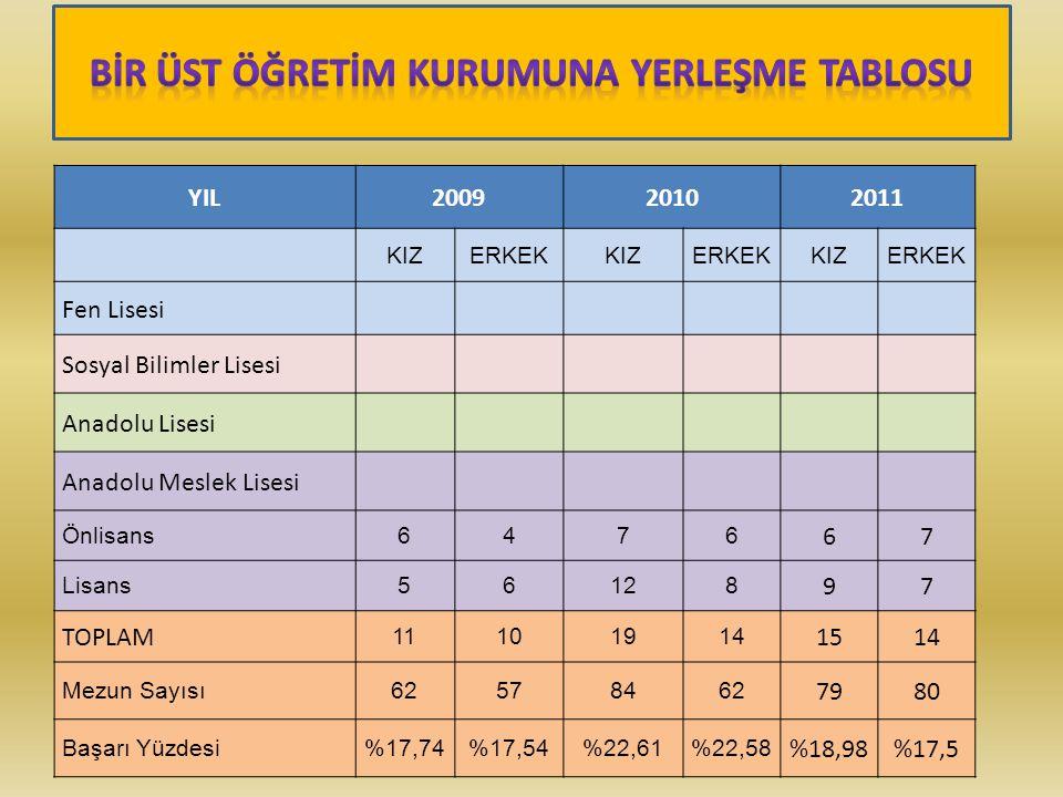 YIL20092010 2011 KIZERKEKKIZERKEKKIZERKEK Fen Lisesi Sosyal Bilimler Lisesi Anadolu Lisesi Anadolu Meslek Lisesi Önlisans6476 67 Lisans56128 97 TOPLAM