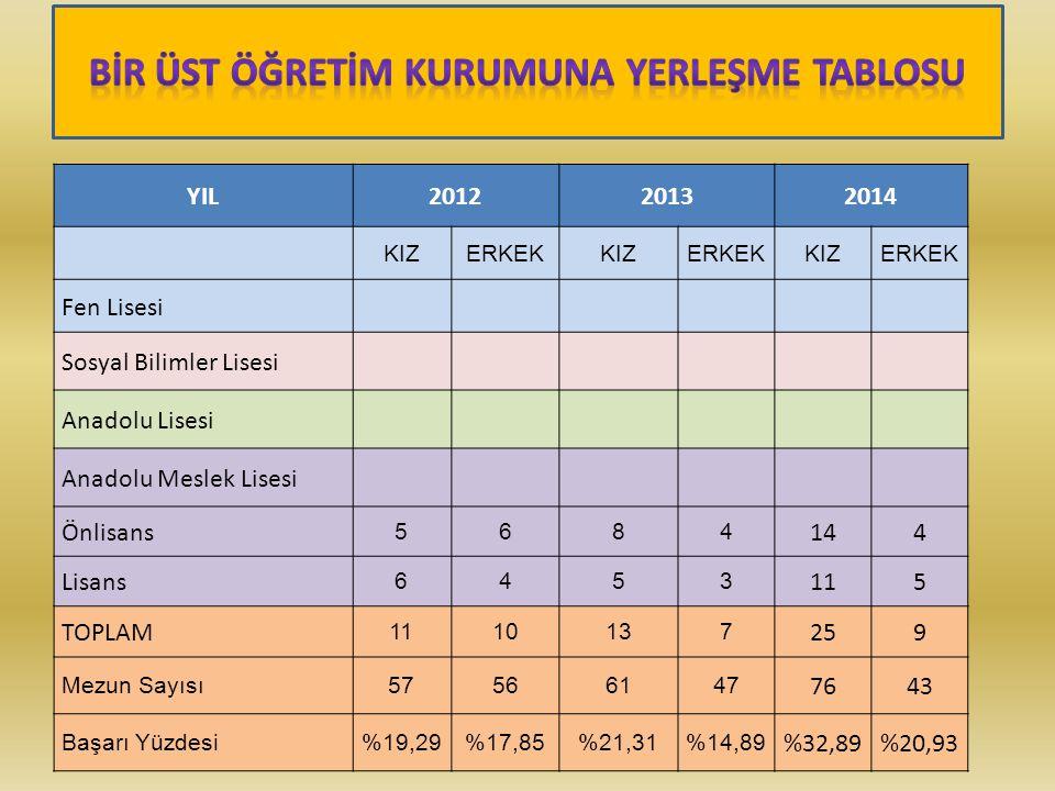 YIL20122013 2014 KIZERKEKKIZERKEKKIZERKEK Fen Lisesi Sosyal Bilimler Lisesi Anadolu Lisesi Anadolu Meslek Lisesi Önlisans 5684 144 Lisans 6453 115 TOP