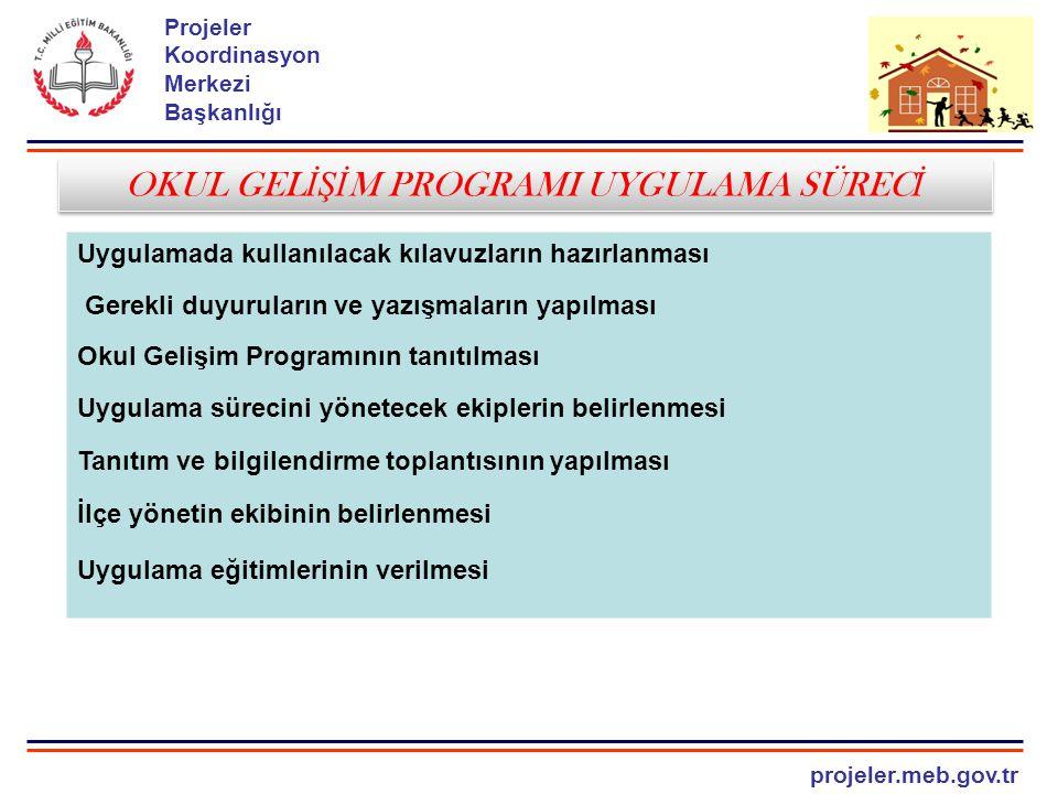 projeler.meb.gov.tr Projeler Koordinasyon Merkezi Başkanlığı OKUL GELİŞİM PROGRAMI (OGP) İ L VE İ LÇE PROGRAM SÜREÇLER İ Okul gelişim programının ayrıntılı tanıtımının yapılması Okul yöneticilerine Öğretmenlere Öğrencilere Velilere Ailelere Sivil toplun örgütlerine Toplum önderlerine Üniverstelere Basın kuruluşlarına Web sitelerinde Okul gelişim programının ayrıntılı tanıtımının yapılması Okul yöneticilerine Öğretmenlere Öğrencilere Velilere Ailelere Sivil toplun örgütlerine Toplum önderlerine Üniverstelere Basın kuruluşlarına Web sitelerinde