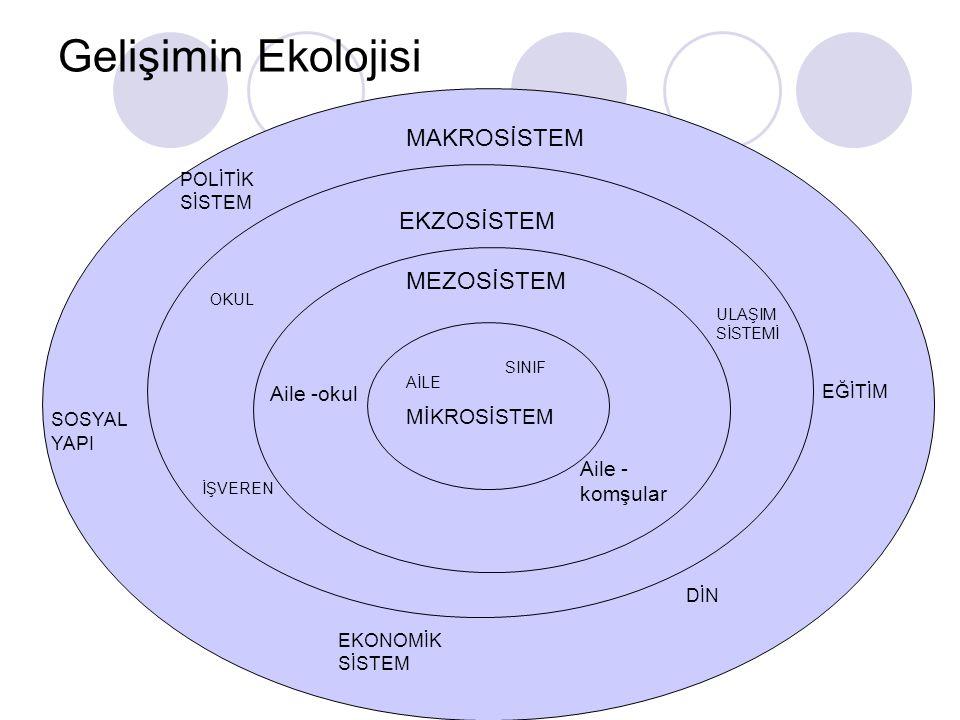 Gelişimin Ekolojisi MİKROSİSTEM AİLE SINIF MEZOSİSTEM EKZOSİSTEM OKUL İŞVEREN ULAŞIM SİSTEMİ MAKROSİSTEM POLİTİK SİSTEM SOSYAL YAPI EKONOMİK SİSTEM Dİ