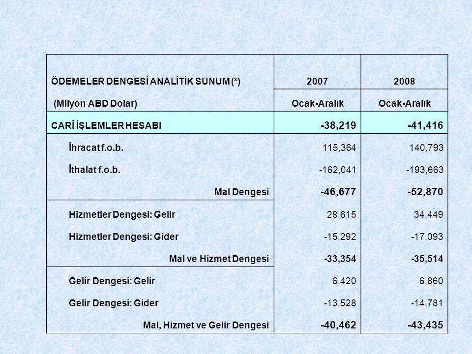 ÖDEMELER DENGESİ ANALİTİK SUNUM (*)20072008 (Milyon ABD Dolar)Ocak-Aralık CARİ İŞLEMLER HESABI -38,219-41,416 İhracat f.o.b.115,364140,793 İthalat f.o