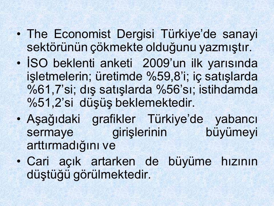 The Economist Dergisi Türkiye'de sanayi sektörünün çökmekte olduğunu yazmıştır. İSO beklenti anketi 2009'un ilk yarısında işletmelerin; üretimde %59,8