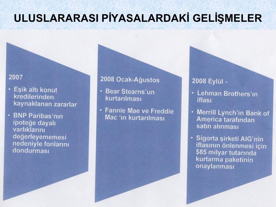 ULUSLARARASI PİYASALARDAKİ GELİŞMELER