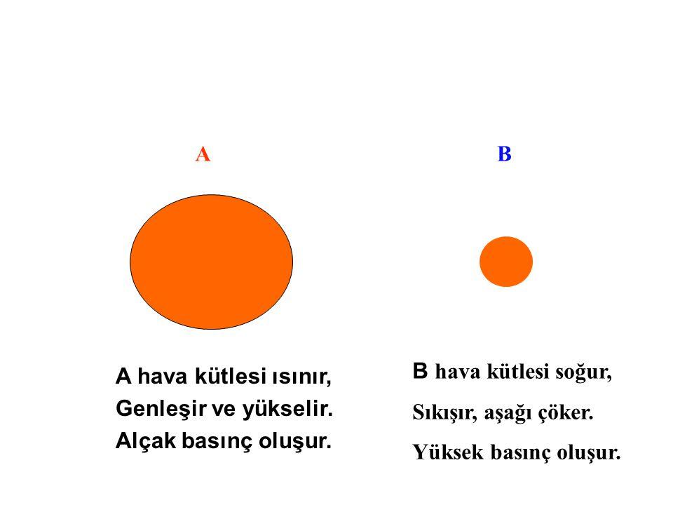 AB A hava kütlesi ısınır, Genleşir ve yükselir. Alçak basınç oluşur. B hava kütlesi soğur, Sıkışır, aşağı çöker. Yüksek basınç oluşur.