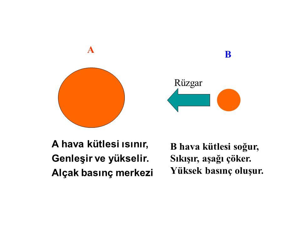 A B A hava kütlesi ısınır, Genleşir ve yükselir. Alçak basınç merkezi Rüzgar B hava kütlesi soğur, Sıkışır, aşağı çöker. Yüksek basınç oluşur.