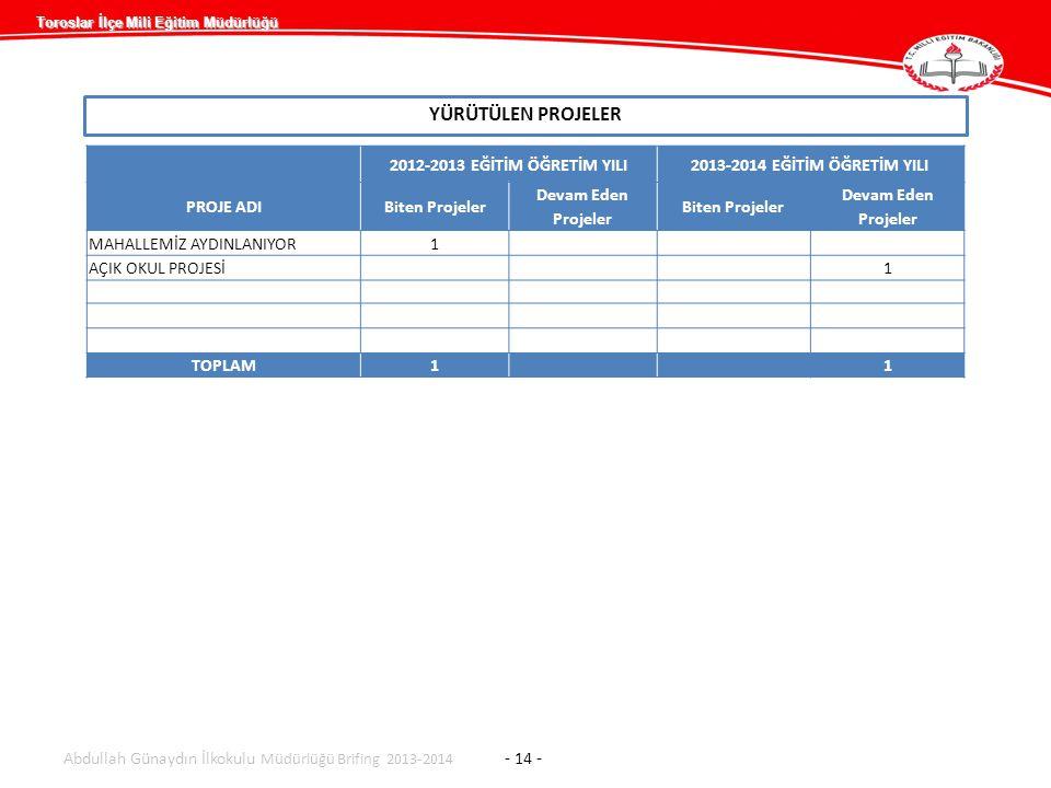 Toroslar İlçe Mili Eğitim Müdürlüğü YÜRÜTÜLEN PROJELER Abdullah Günaydın İlkokulu Müdürlüğü Brifing 2013-2014 - 14 - 2012-2013 EĞİTİM ÖĞRETİM YILI2013