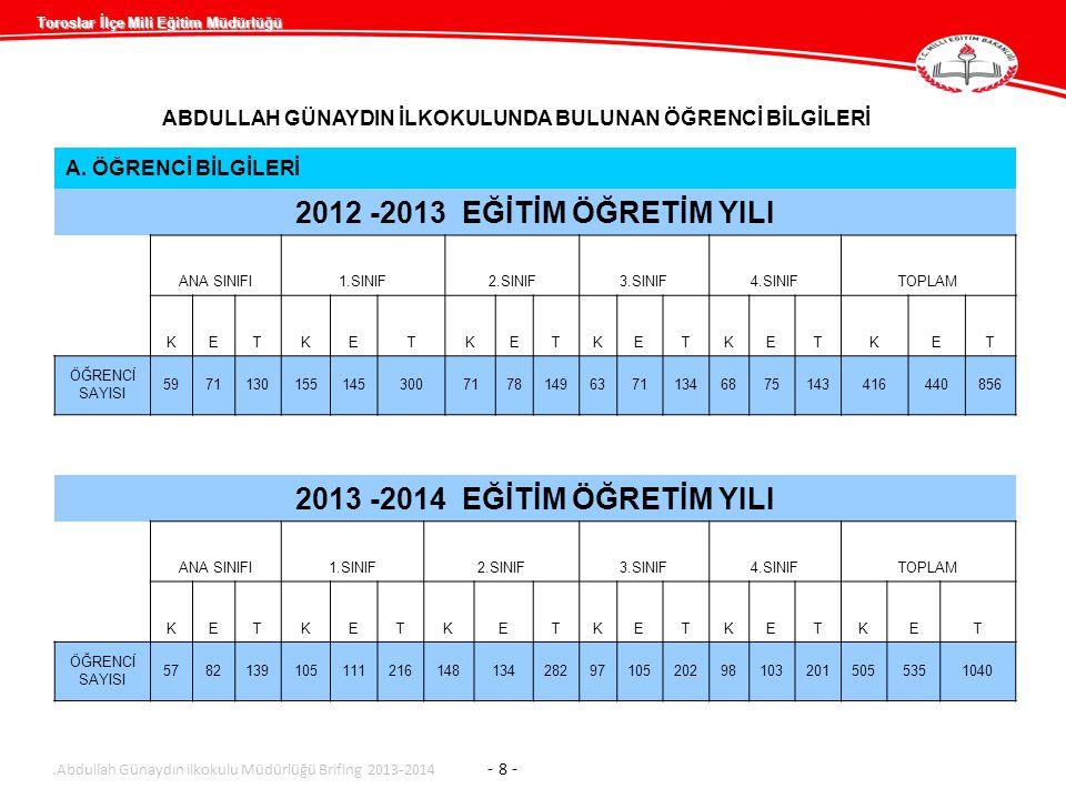 Toroslar İlçe Mili Eğitim Müdürlüğü Abdullah Günaydın ilkokulu Müdürlüğü Brifing 2013-2014 - 9 - Derslik – Şube- Öğrenci Sayıları 2012-2013 EĞİTİM ÖĞRETİM YILI2013-2014 EĞİTİM ÖĞRETİM YILI OKULUN ADI Derslik Sayısı Şube Sayısı Öğrenci (Kız) Öğrenci (Erkek) Öğrenci (Toplam) Derslik SayısıŞube Sayısı Öğrenci (Kız) Öğrenci (Erkek) Öğrenci (Toplam) ANA SINIFI 245971130245782139 İLKOKUL 15303573697261530448453901 GENEL TOPLAM 173441644085617345055351040