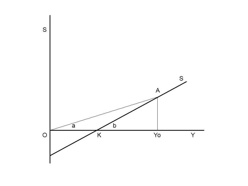 Ortalama Tasarruf Eğilimi Grafikten görüldüğü üzere gelir düzeyi yükseldikçe oransal olarak gelirin daha büyük kısmı tasarruf edilmektedir.