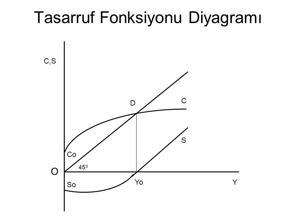 S = So + sY C = Co + cY S = Y – C S = Y - (Co + cY) S = Y – Co – cY Örnek: bir ekonomide gelir düzeyi 700 birim ise (c = 0.70 ve Co = 150), bu durumda S = 700 – 150 – (0.70*700) S = 60
