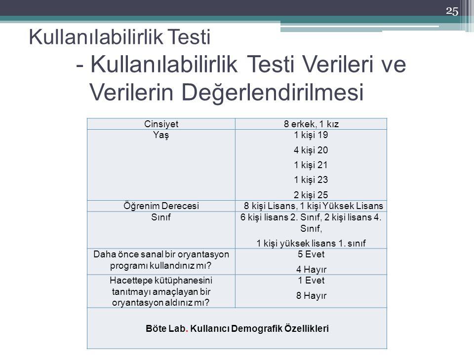 Kullanılabilirlik Testi - Kullanılabilirlik Testi Verileri ve Verilerin Değerlendirilmesi Cinsiyet8 erkek, 1 kız Yaş1 kişi 19 4 kişi 20 1 kişi 21 1 ki