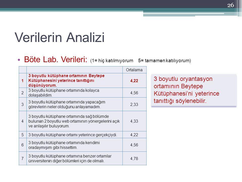 Verilerin Analizi 26 Ortalama 1 3 boyutlu kütüphane ortamının Beytepe Kütüphanesini yeterince tanıttığını düşünüyorum. 4,22 2 3 boyutlu kütüphane orta