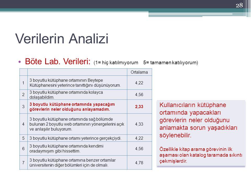 Verilerin Analizi 28 Ortalama 1 3 boyutlu kütüphane ortamının Beytepe Kütüphanesini yeterince tanıttığını düşünüyorum. 4,22 2 3 boyutlu kütüphane orta