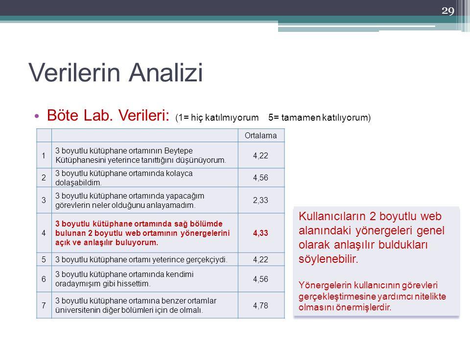 Verilerin Analizi 29 Ortalama 1 3 boyutlu kütüphane ortamının Beytepe Kütüphanesini yeterince tanıttığını düşünüyorum. 4,22 2 3 boyutlu kütüphane orta