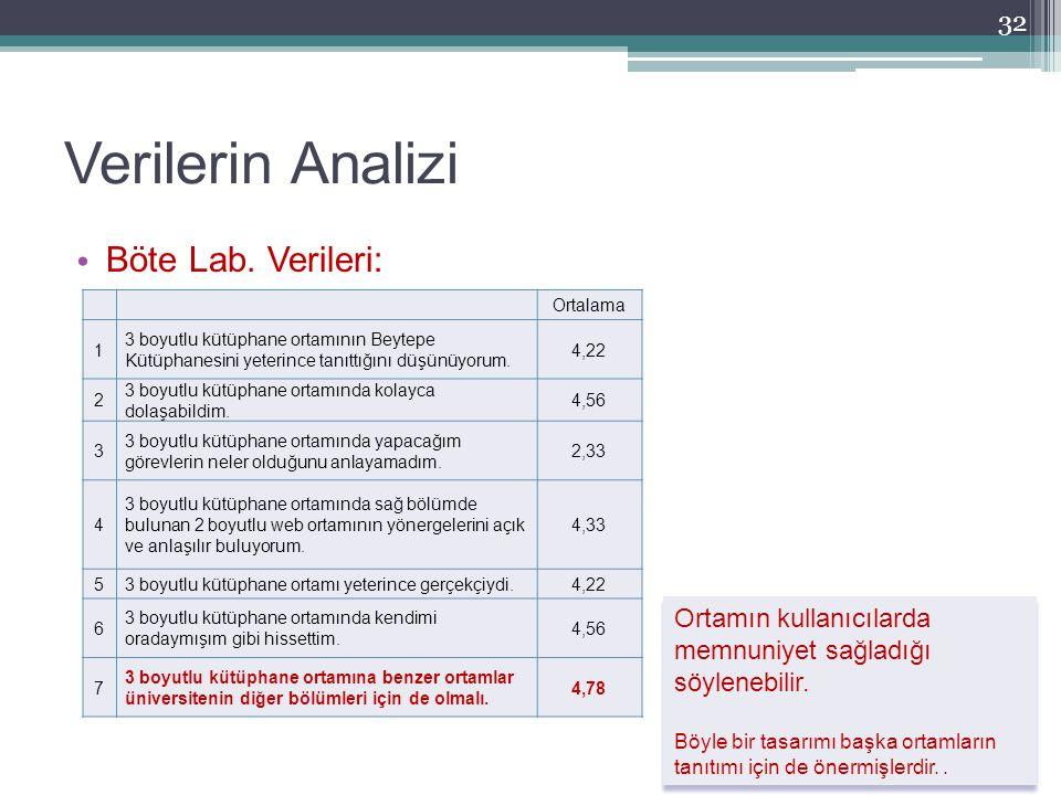 Verilerin Analizi Böte Lab. Verileri: 32 Ortalama 1 3 boyutlu kütüphane ortamının Beytepe Kütüphanesini yeterince tanıttığını düşünüyorum. 4,22 2 3 bo
