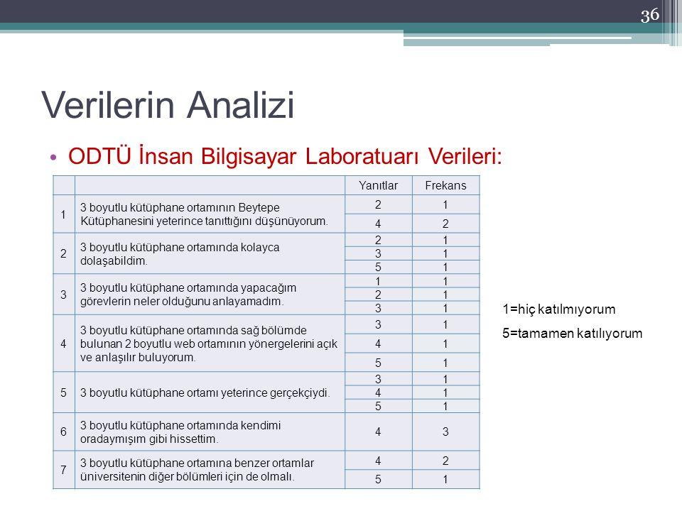 Verilerin Analizi ODTÜ İnsan Bilgisayar Laboratuarı Verileri: 36 1=hiç katılmıyorum 5=tamamen katılıyorum YanıtlarFrekans 1 3 boyutlu kütüphane ortamı