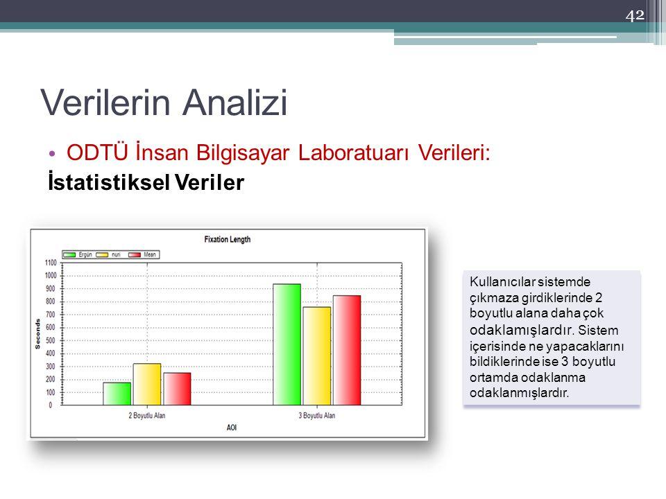 Verilerin Analizi ODTÜ İnsan Bilgisayar Laboratuarı Verileri: İstatistiksel Veriler 42 Kullanıcılar sistemde çıkmaza girdiklerinde 2 boyutlu alana dah