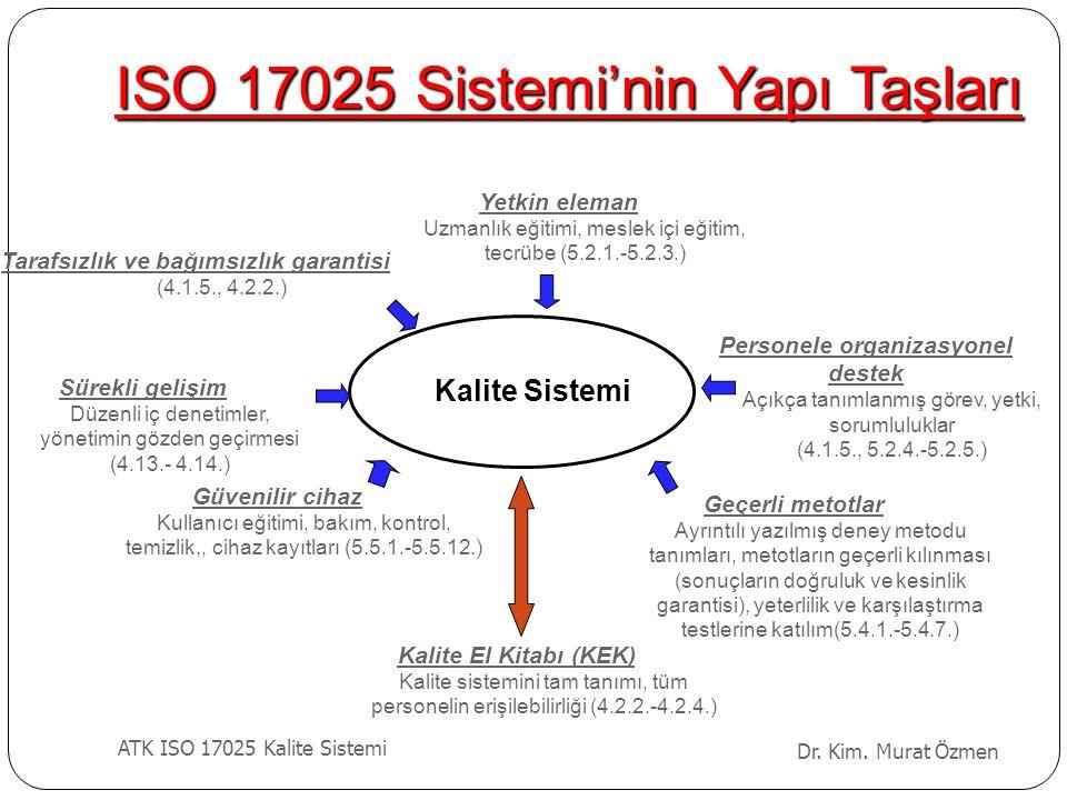ISO 17025 Sistemi'nin Yapı Taşları Yetkin eleman Uzmanlık eğitimi, meslek içi eğitim, tecrübe (5.2.1.-5.2.3.) Geçerli metotlar Ayrıntılı yazılmış dene