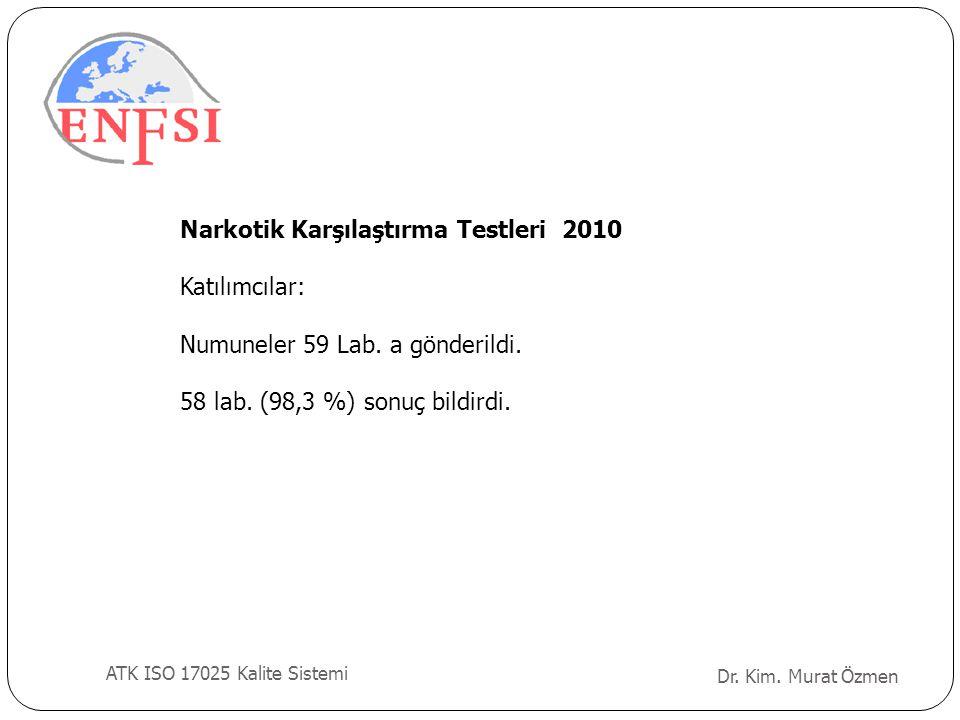 Dr. Kim. Murat Özmen ATK ISO 17025 Kalite Sistemi Narkotik Karşılaştırma Testleri 2010 Katılımcılar: Numuneler 59 Lab. a gönderildi. 58 lab. (98,3 %)
