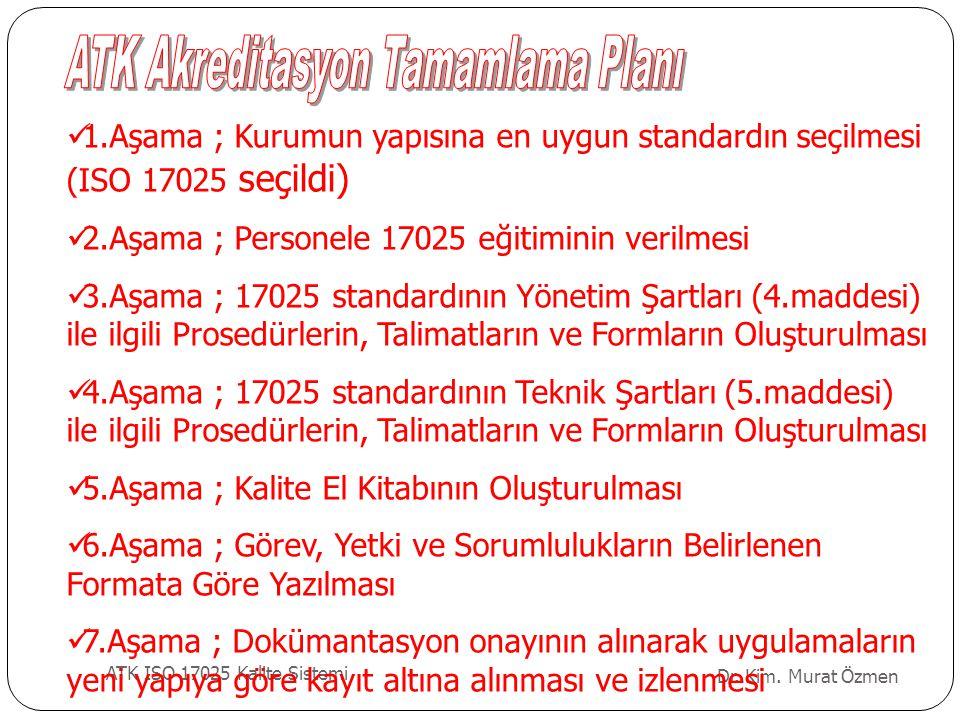 Dr. Kim. Murat Özmen ATK ISO 17025 Kalite Sistemi 1.Aşama ; Kurumun yapısına en uygun standardın seçilmesi (ISO 17025 seçildi) 2.Aşama ; Personele 170