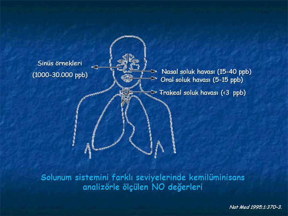 Solunum sistemini farklı seviyelerinde kemilüminisans analizörle ölçülen NO değerleri Nat Med 1995;1:370–3. Sinüs örnekleri (1000-30.000 ppb) Nasal so