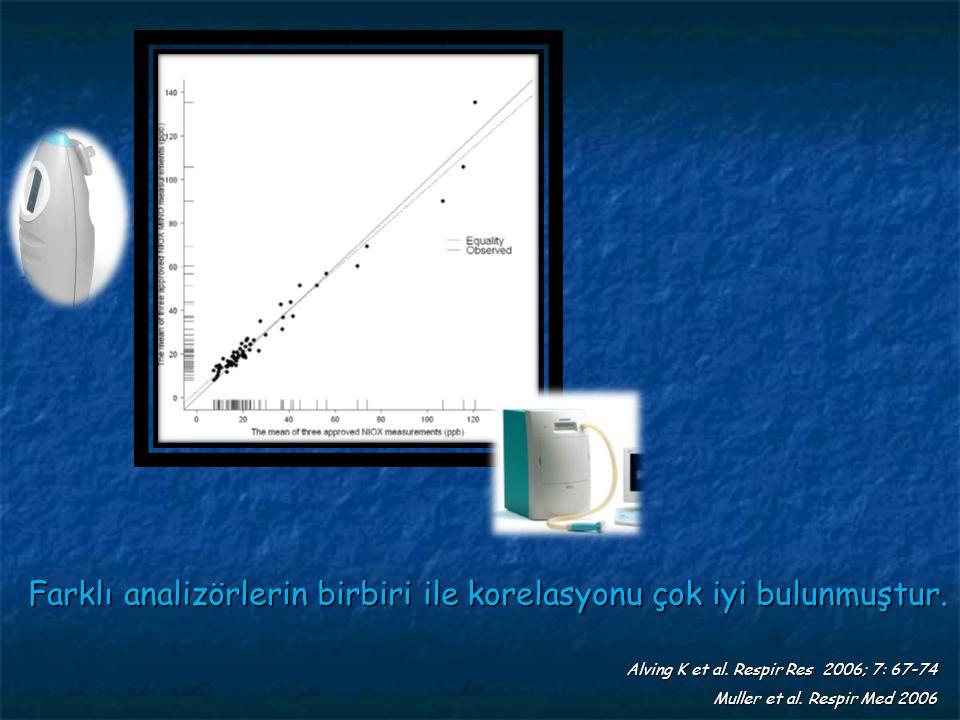 Farklı analizörlerin birbiri ile korelasyonu çok iyi bulunmuştur. Alving K et al. Respir Res 2006; 7: 67-74 Muller et al.Respir Med 2006 Muller et al.