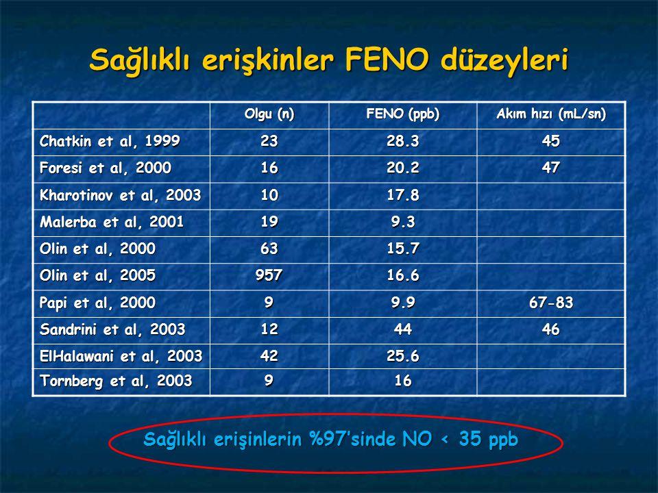 Olgu (n) FENO (ppb) Akım hızı (mL/sn) Chatkin et al, 1999 2328.345 Foresi et al, 2000 1620.247 Kharotinov et al, 2003 1017.8 Malerba et al, 2001 199.3